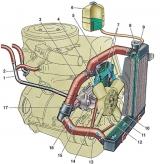 Жидкости для системы охлаждения